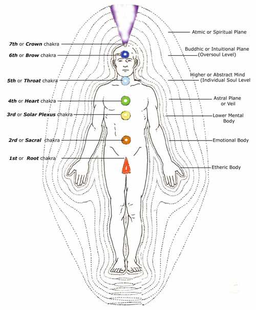 Фиг. 1: Седемте енергийни слоя на аурата